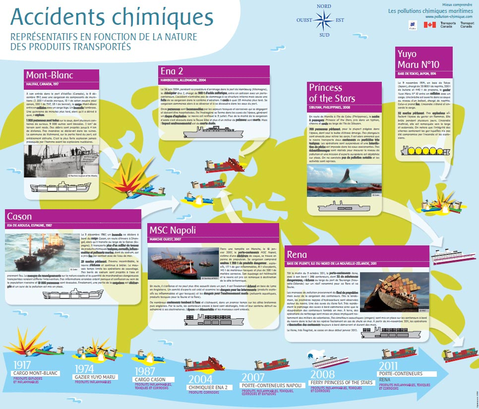 Accidents-chimiques