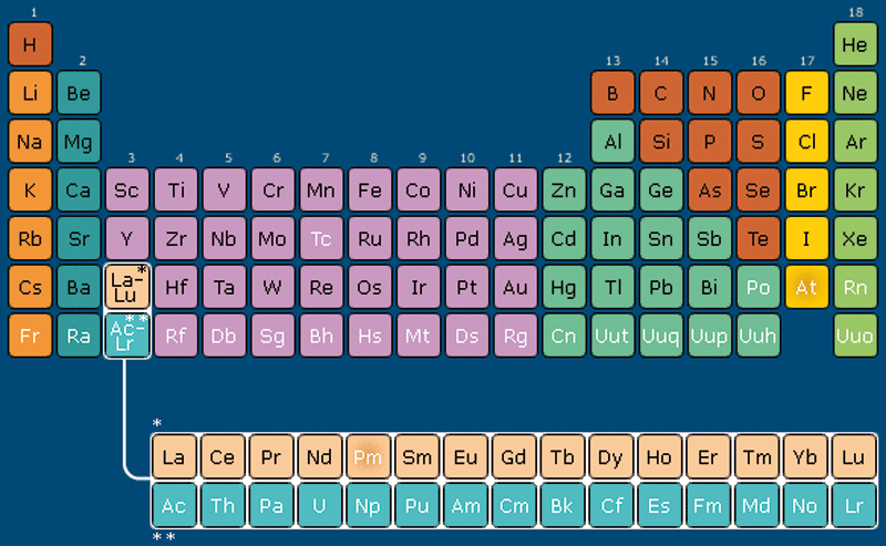 Les produits chimiques - Chimie et industrie